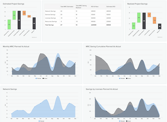 Present continuous, fact-based ROI analysis