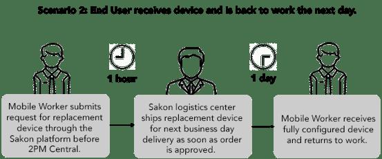 mobile_scenario2