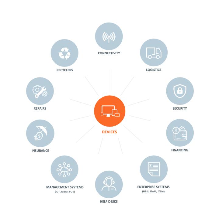 mobilitymanagementdiagram